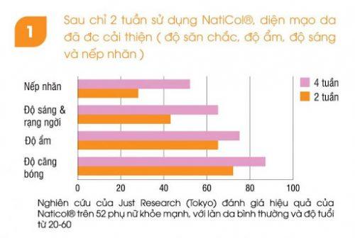 SkinLift Collagen của Châu Âu chống lão hóa có tốt không?