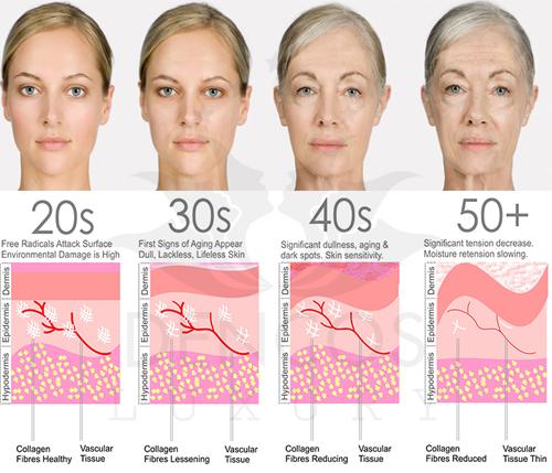 Làm cách nào để khắc phục tình trạng collagen giảm dần theo thời gian